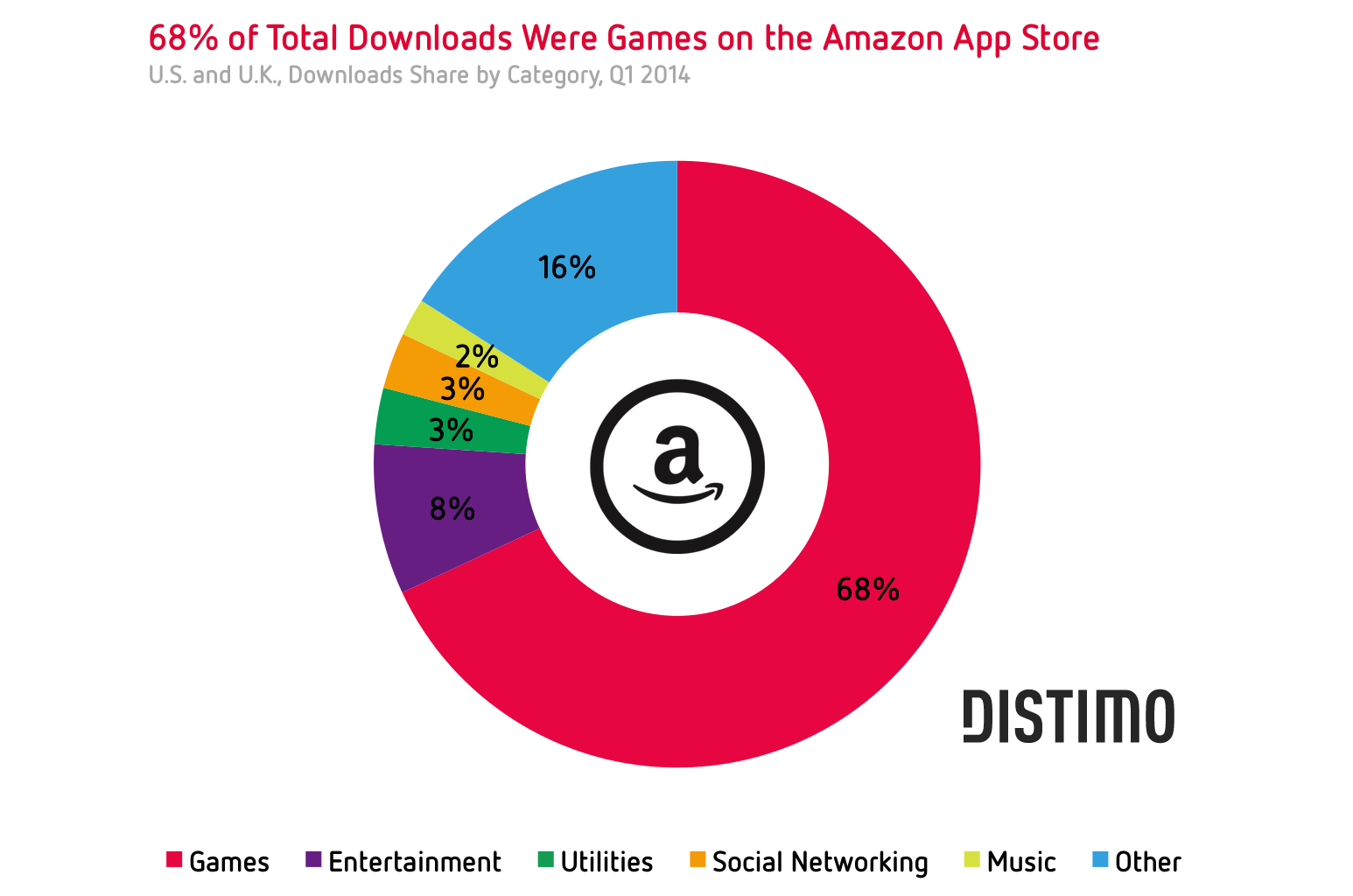distimo-68-percent-of-total-global-downloads-were-games-on-the-amazon-app-store-v3