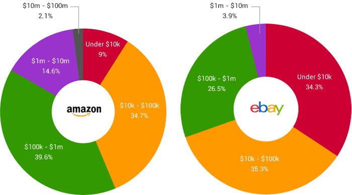 Annual-revenue-eBay-and-Amazon-Export